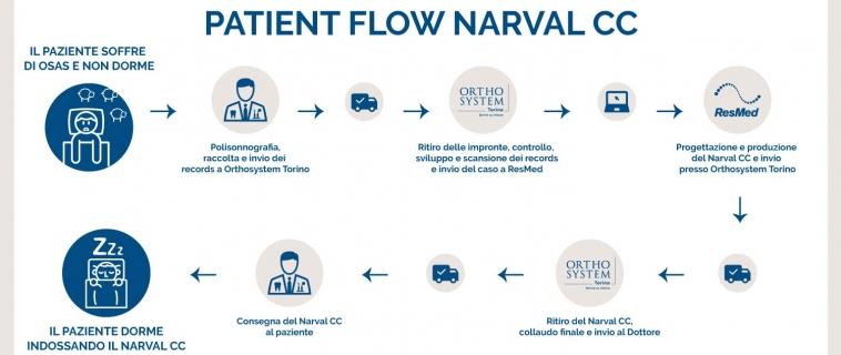 Narval CC: dalla raccolta records alla realizzazione del dispositivo